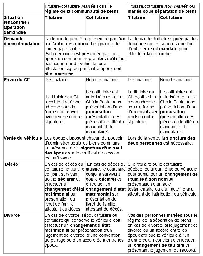 Tableau des droits du titulaire